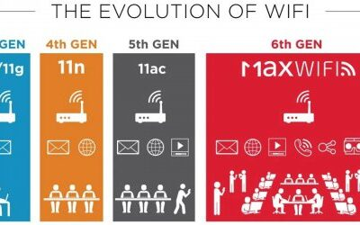 De grootste verbetering in draadloze netwerken, ofwel WiFi 6E